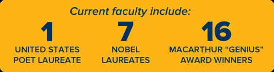 "Current faculty include: 1 US Poet Laureate 7 Nobel Laureates 16 MacArthur ""Genius"" Award winners"