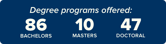 Degree programs offered: 86 Bachelors | 10 Masters | 47 Doctoral